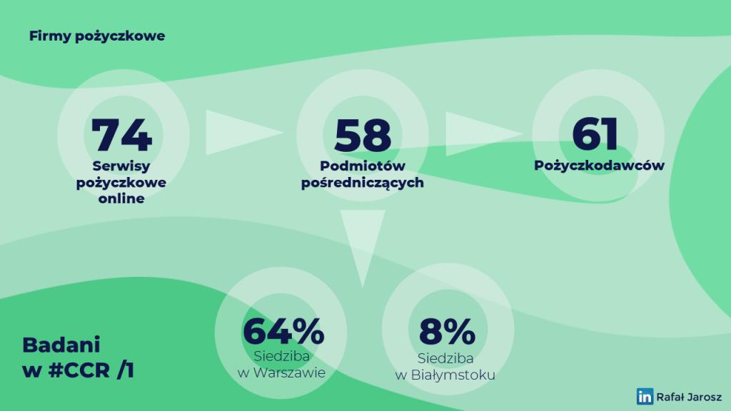 Firmy pożyczkowe. Jak sobie radzą z obsługą Klienta? Pod lupą kilkadziesiąt serwisów działających z Polsce. Raport, wskaźniki, lista firm.