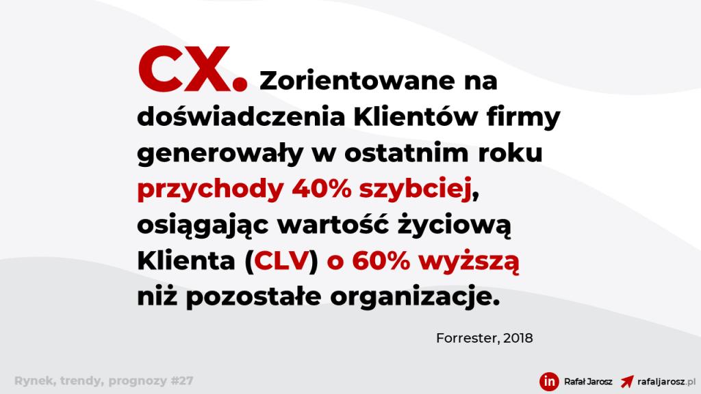 (Obsługa Klienta) CX. Zorientowane na doświadczenia Klientów firmy generowały w ostatnim roku przychody 40% szybciej, osiągając wartość życiową Klienta (CLV) o 60% wyższą niż pozostałe organizacje.