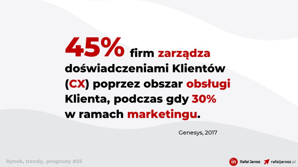 45% firm zarządza doświadczeniami Klientów (CX) poprzez obszar obsługi Klienta, podczas gdy 30% w ramach marketingu.