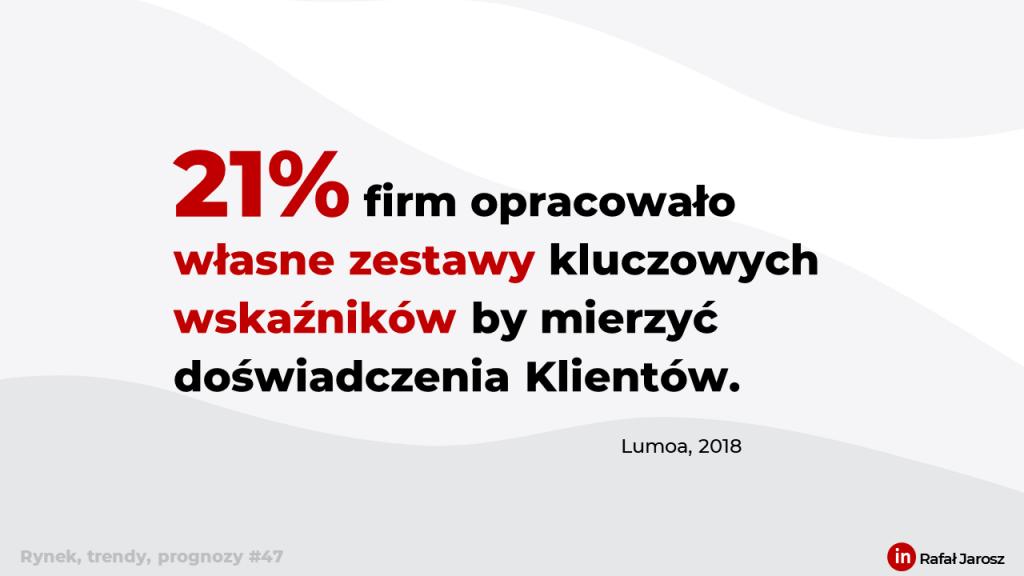 (Obsługa Klienta) 21% firm opracowało własne zestawy kluczowych wskaźników by mierzyć doświadczenia Klientów.