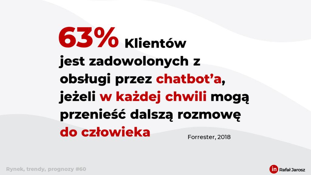 (Obsługa Klienta) 63% Klientów jest zadowolonych z obsługi przez chatbot'a, jeżeli w każdej chwili mogą przenieść dalszą rozmowę do człowieka