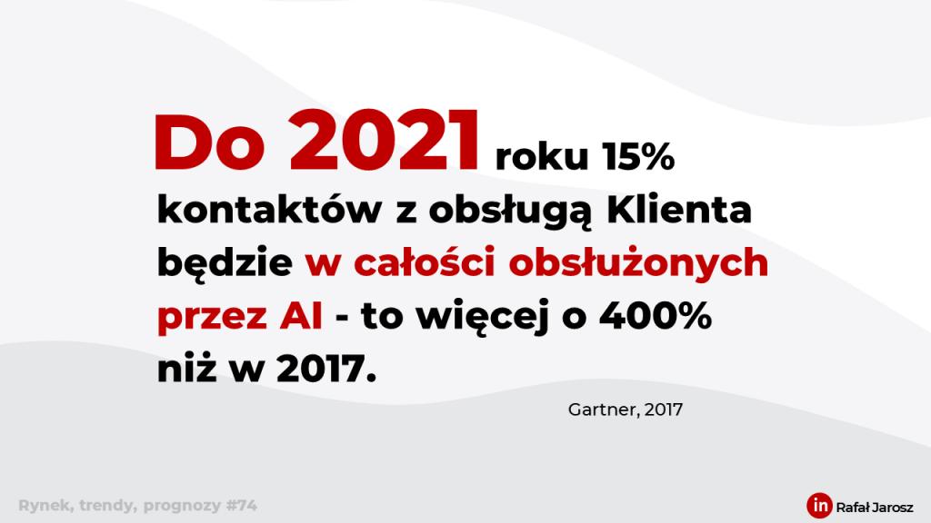 (Obsługa Klienta) Do 2021 roku 15% kontaktów z obsługą Klienta będzie w całości obsłużonych przez AI - to więcej o 400% niż w 2017.