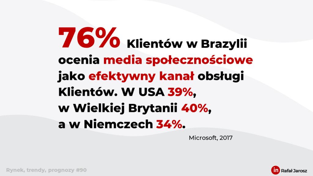 (Obsługa Klienta) 76% Klientów w Brazylii ocenia media społecznościowe jako efektywny kanał obsługi Klientów. W USA 39%, w Wielkiej Brytanii 40%, a w Niemczech 34%.