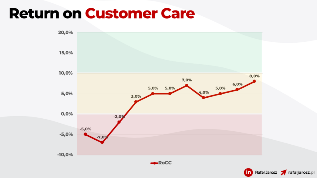 Customer Care ROI Dashboard snippet