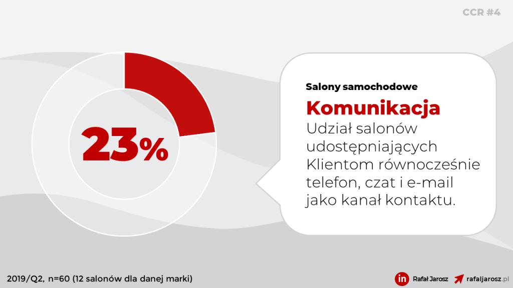 Salony samochodowe. Obsługa Klienta. Telefon. Czat. Email. Komunikacja. Toyota, Opel, Dacia, Kia, Skoda.